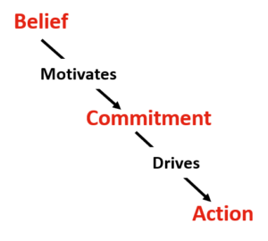 what collaboration can lead to belief